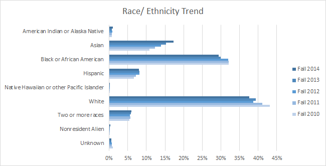2014 Race Ethnicity Trend.png