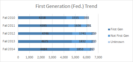 First Gen Fed Trend.png
