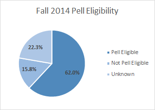 Pell Eligibility.png