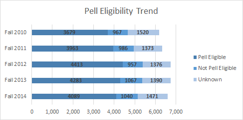 Pell Eligibility Trend.png