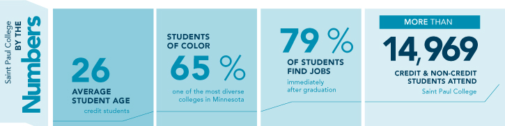 By the Numbers:   -26 Average Student Age-65% Studnets of Color-79% of students find jobs immediately after graduation-More than 14,969 students attend
